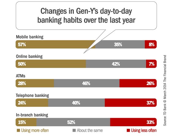 changes_in_gen_y_banking_behaviors