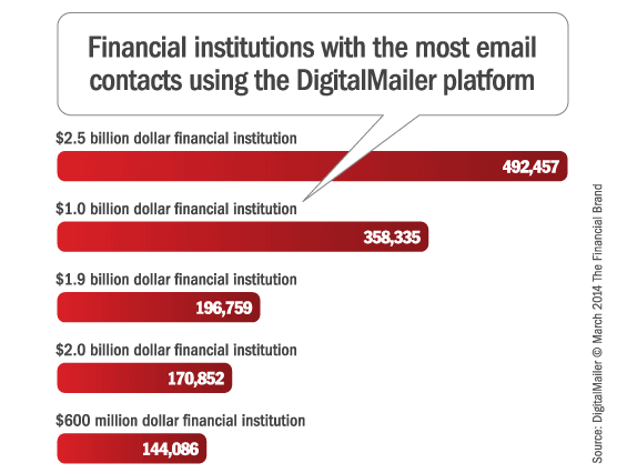 financial_institutions_with_most_email_contacts