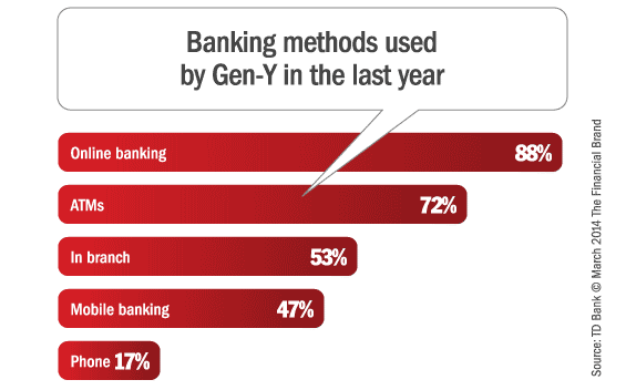 gen_y_banking_methods