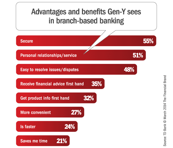 gen_y_branch_banking_advantages