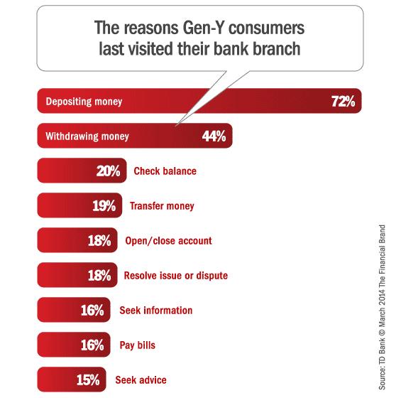 gen_y_branch_reasons