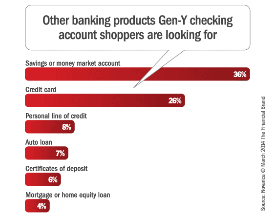 gen_y_checking_accounts_cross_selling
