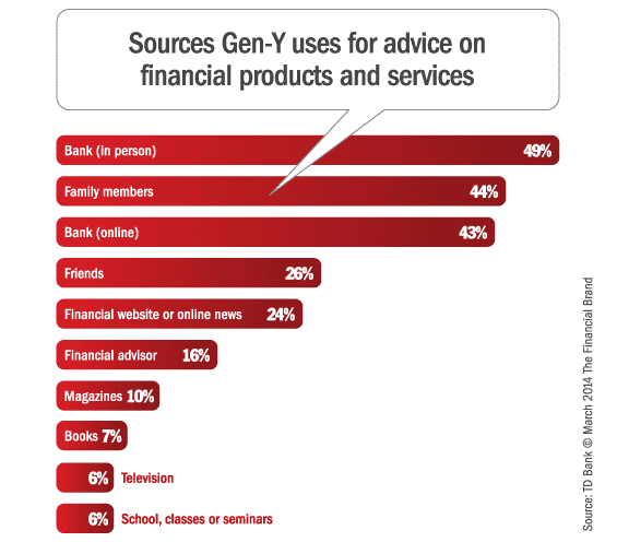 gen_y_sources_financial_info