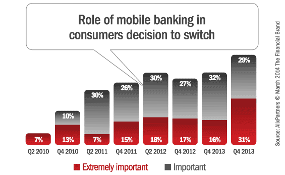mobile_banking_switching