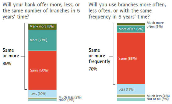 Source: 2013 Accenture Retail Banking Survey