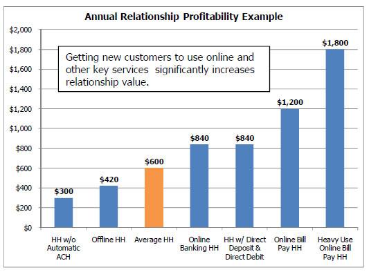 relationship_profitablity