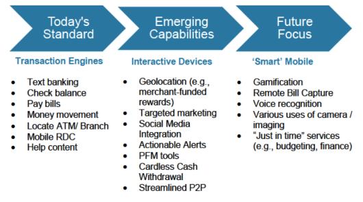 Current Evolution of Mobile