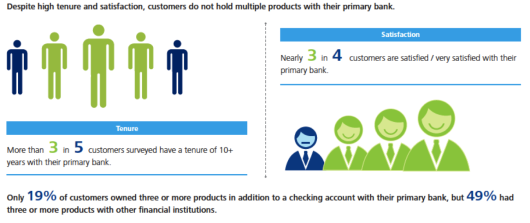Credit Report Companies >> Improve Bank and Credit Union Cross-Sales with Behavioral Segmentation
