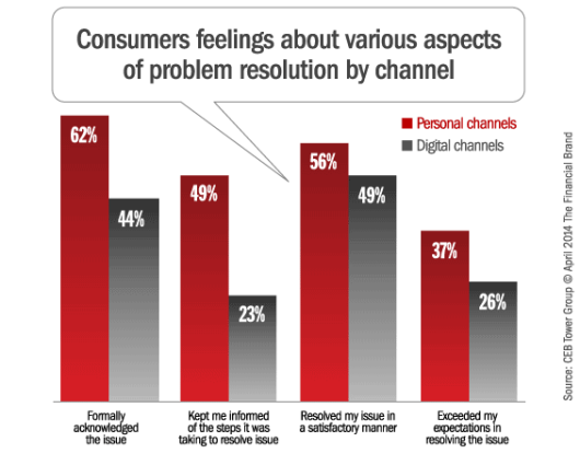 attitudes_banking_problem_resolution_by_channel