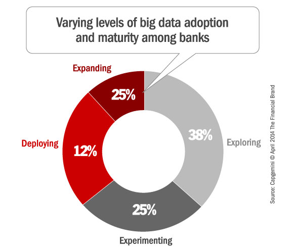 banking_big_data_capabilities