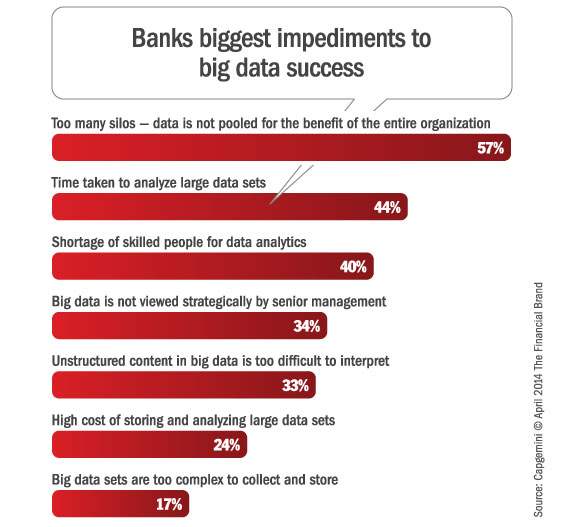 banking_big_data_impediments
