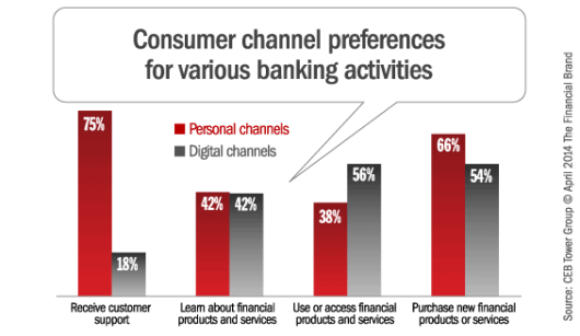 channel_prefs_by_banking_activity