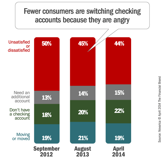 checking_account_consumers_switching_triggers