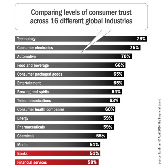 consumer_trust_banking_financial_industry