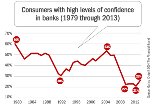 gallup_consumer_confidence_in_banks