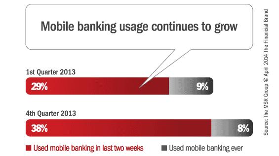 mobile_banking_usage