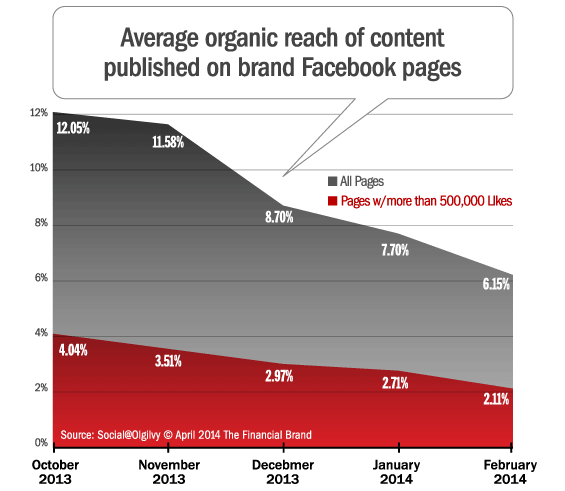 organic_reach_of_facebook_page_posts