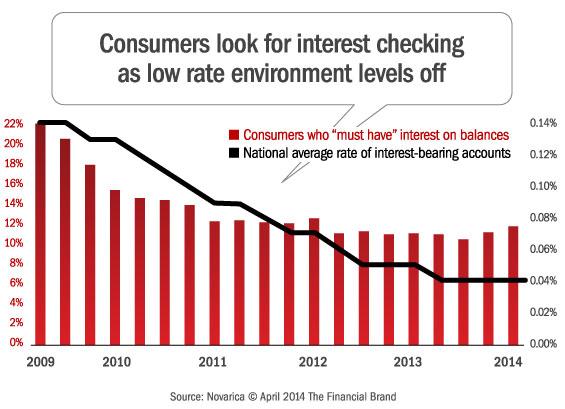 rising_rates_interest_bearing_checking_accounts