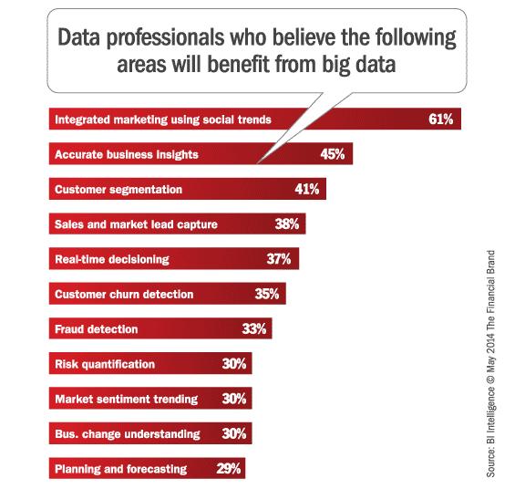 big_data_benefits