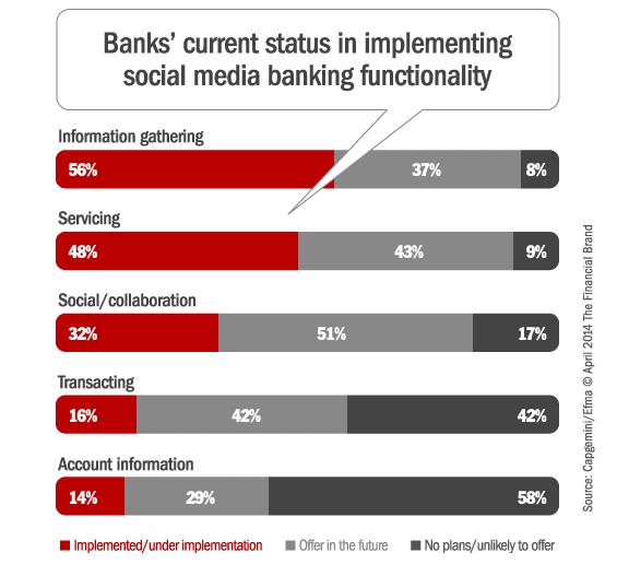 capgemini_social_media_banking_functionality[1]