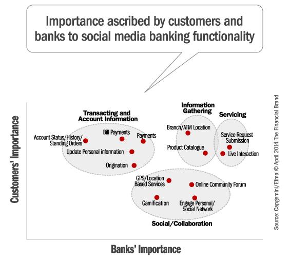 capgemini_social_media_banking_functionality_grid[1]