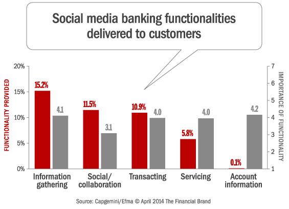 capgemini_social_media_banking_functionality_importance[1]