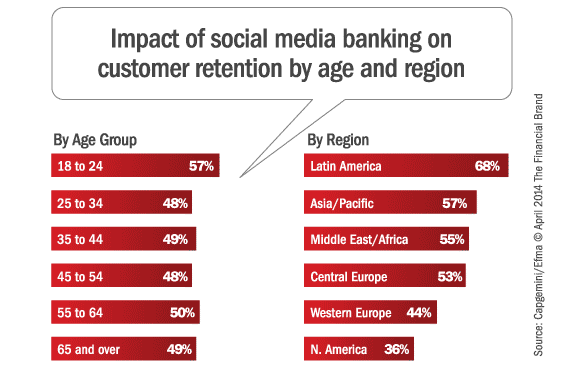 Customers Want More Social Media Banking Services The Financial Brand ...