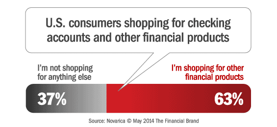 checking_account_consumers_shopping_for_additional_financial_products