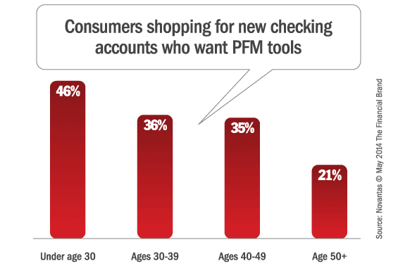 checking_accounts_pfm_budgeting_tools
