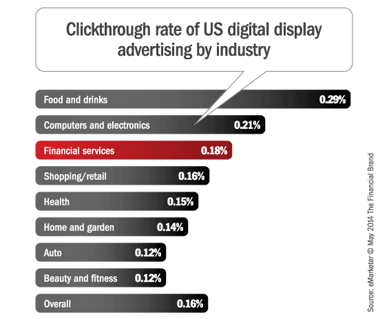 Digital ad spending forecast trends for the financial for Mobili ad trend