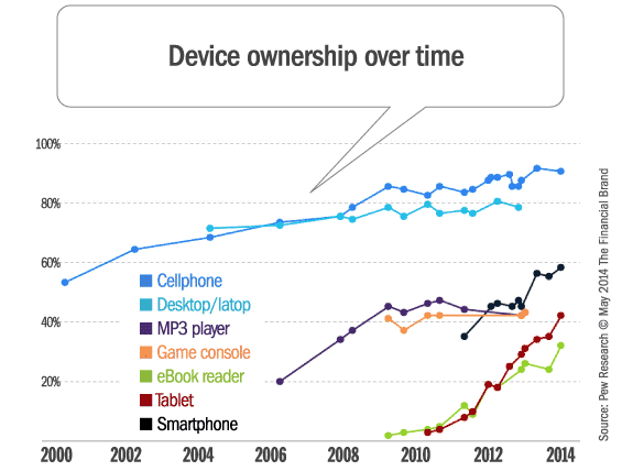 device_ownership_over_time