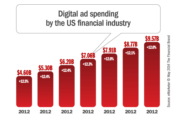 digital_ad_spending_banking
