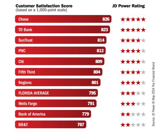 jd_power_bank_rankings_florida