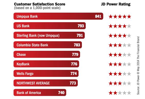 jd_power_bank_rankings_northwest