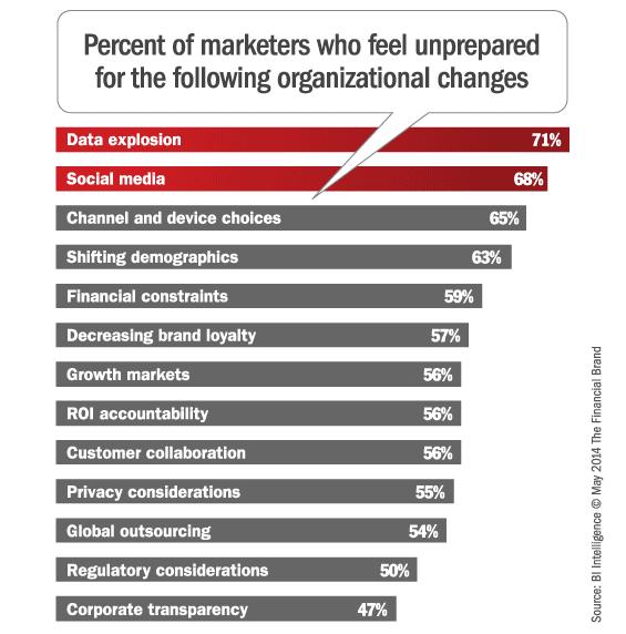 marketing_organizational_strategic_challenges
