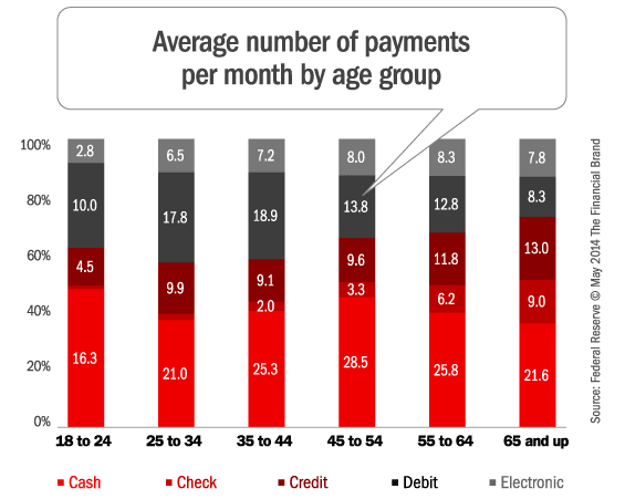 payment_by_age_group