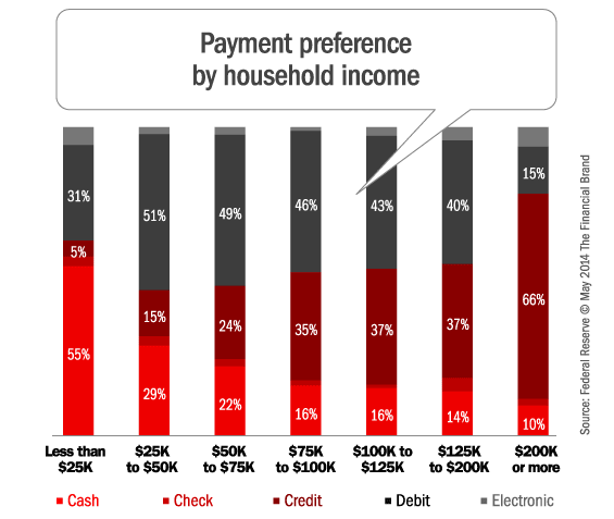 payment_preference_by_income