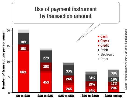 payments_by_transaction_amount
