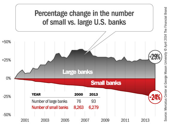 shrinking_number_of_small_banks