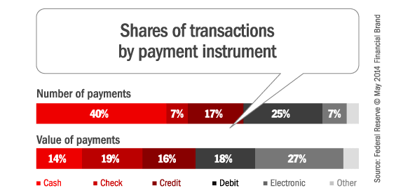 transactions_by_payment_type