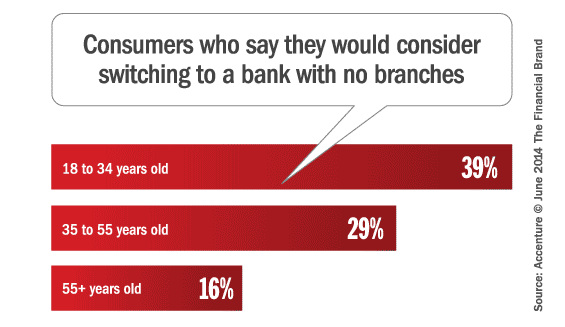 accenture_branchless_banking