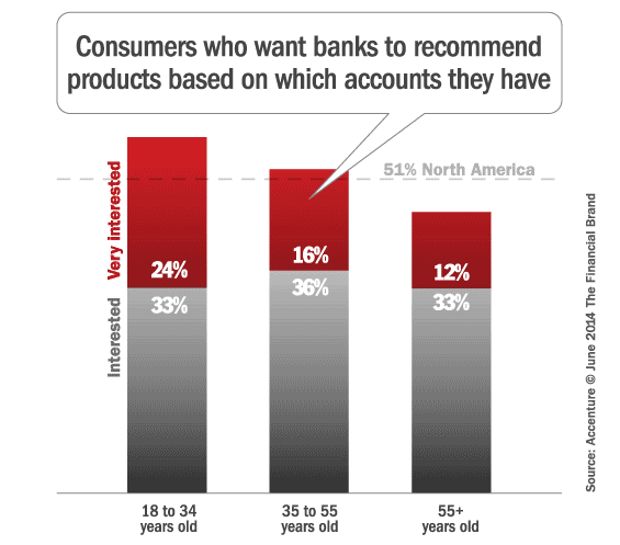 accenture_next_best_banking_product