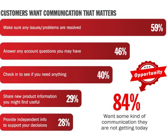 banking_customer_communications