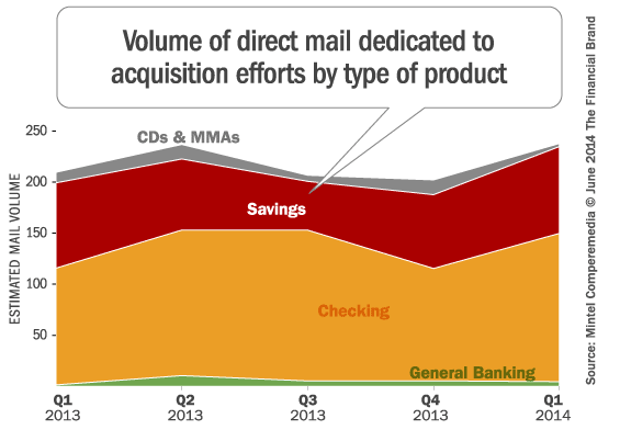 banking_direct_mail_acquisition_volume