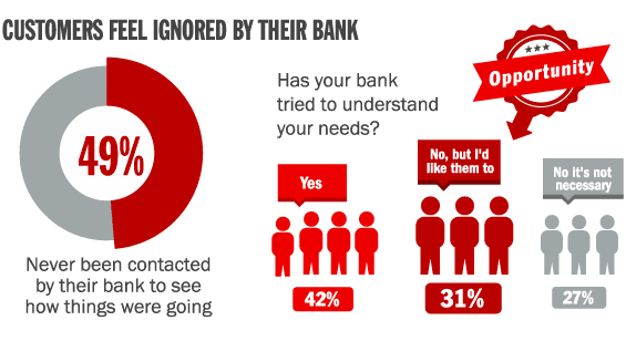 banks_ignore_customers