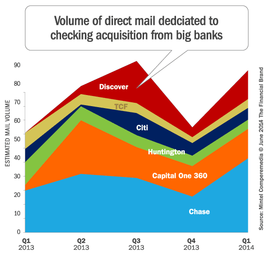 big_bank_checking_account_acquisition_direct_mail