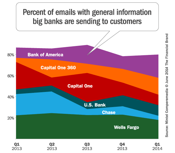 big_bank_customer_communication_emails