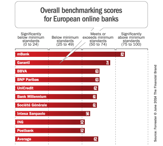 european_online_bank_benchmark_scores