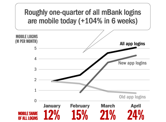 Login growth at mBank
