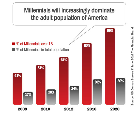 millennial_population_growth